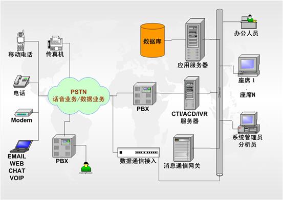 呼叫中心系统结构
